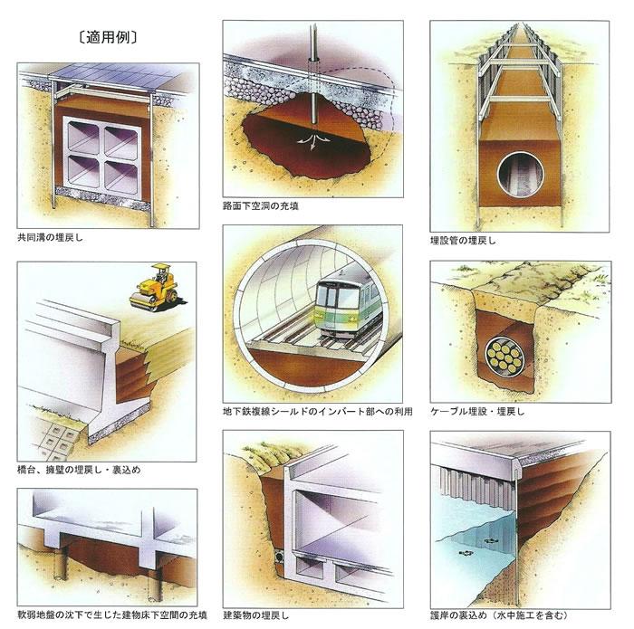 流動化処理工法の適用例